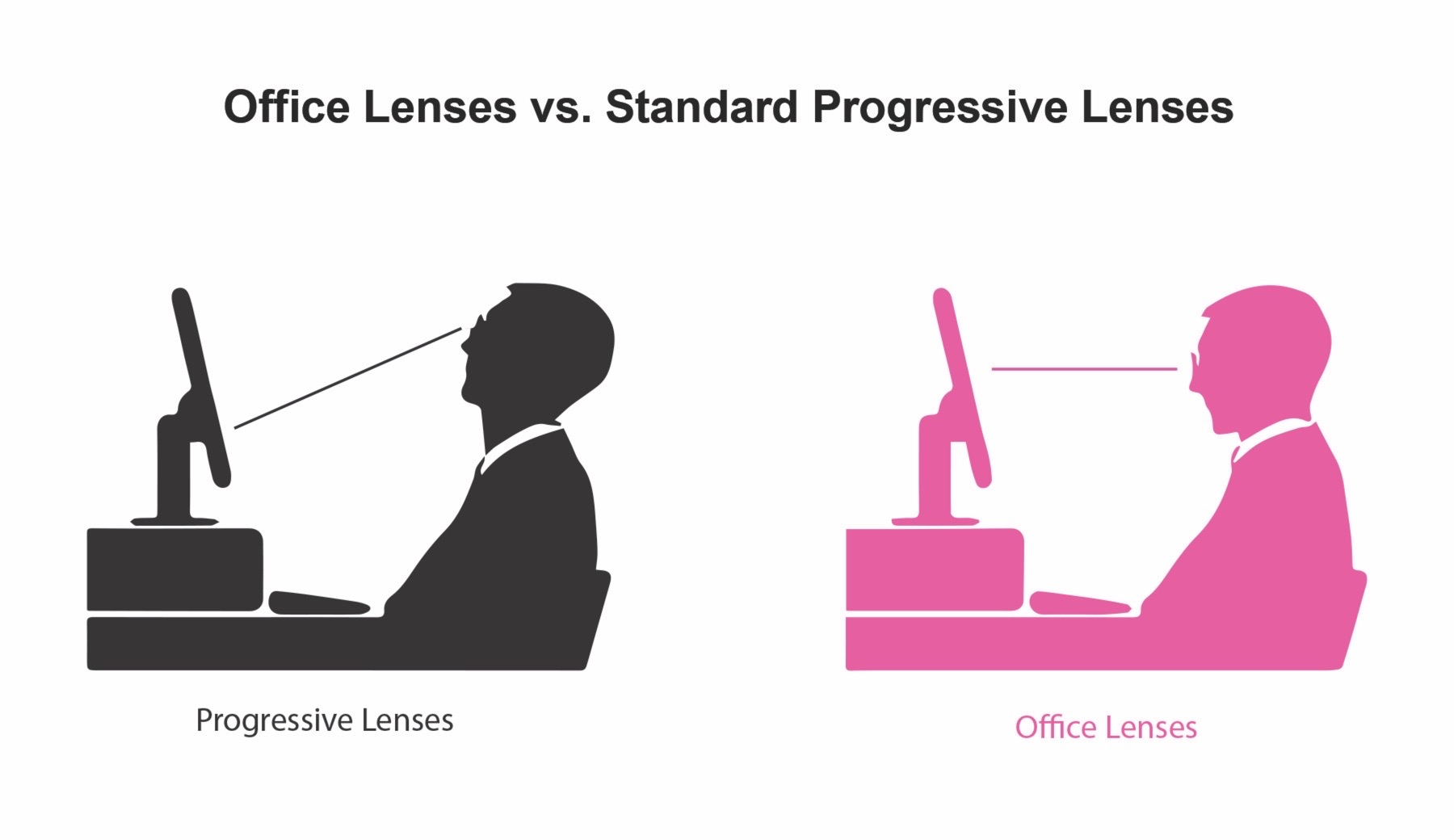 The difference between office lenses and standard progress lenses, is that office lenses allow you to look directly at the computer screen without tilting your head back to read detailed text.