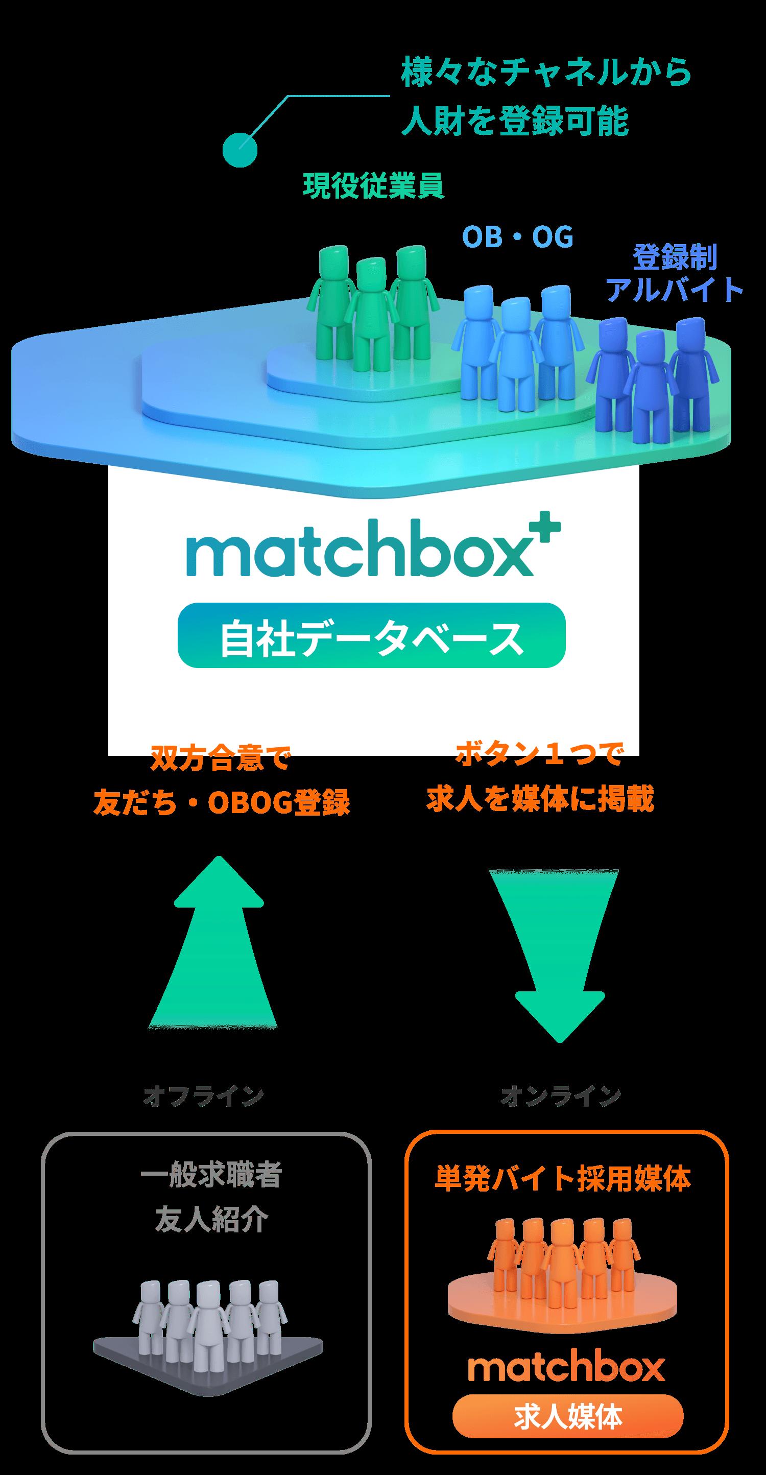 matchbox+自社データベース