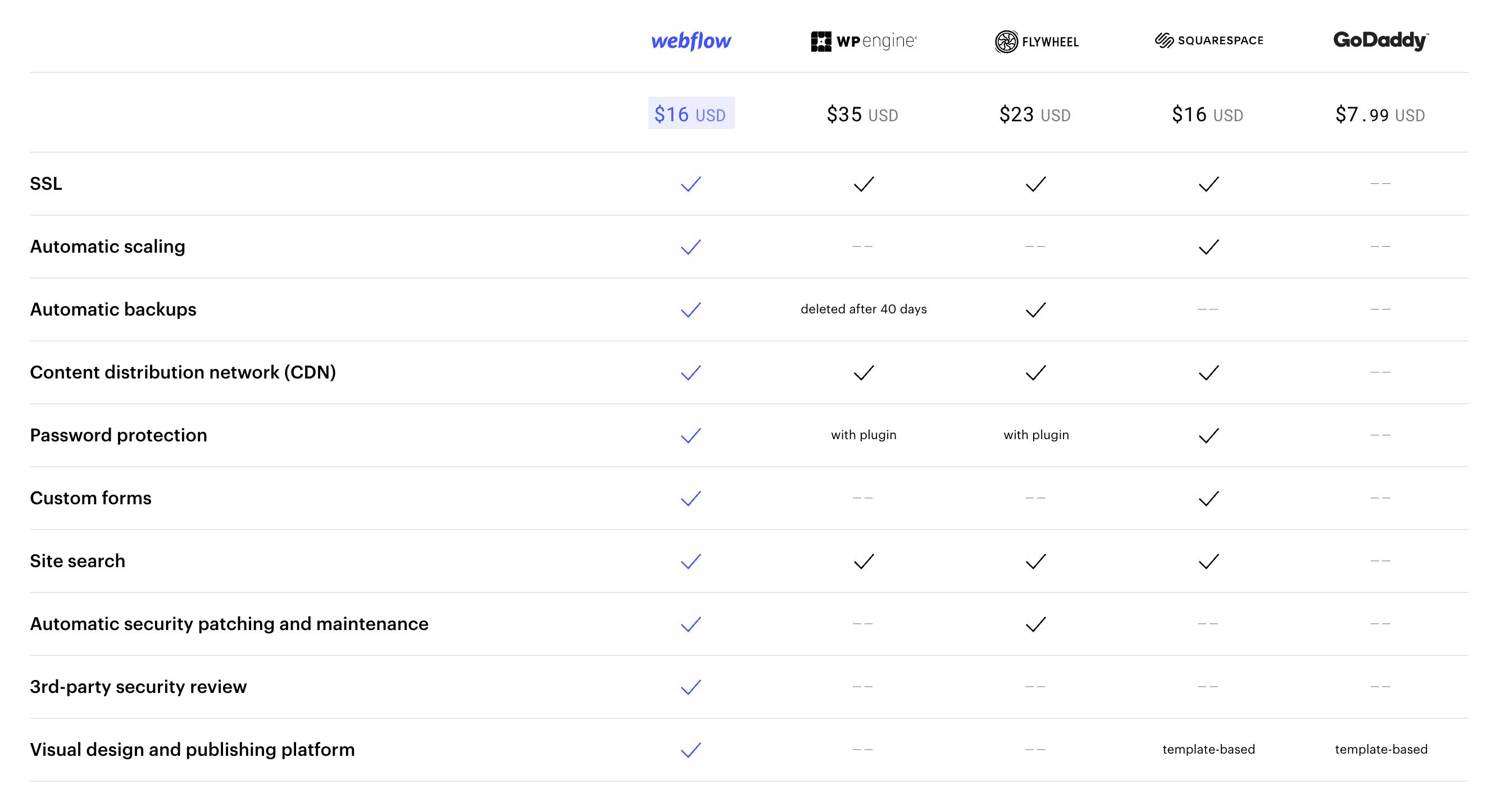 webflow-hosting-im-vergleich-zu-aehnlichen-anbietern