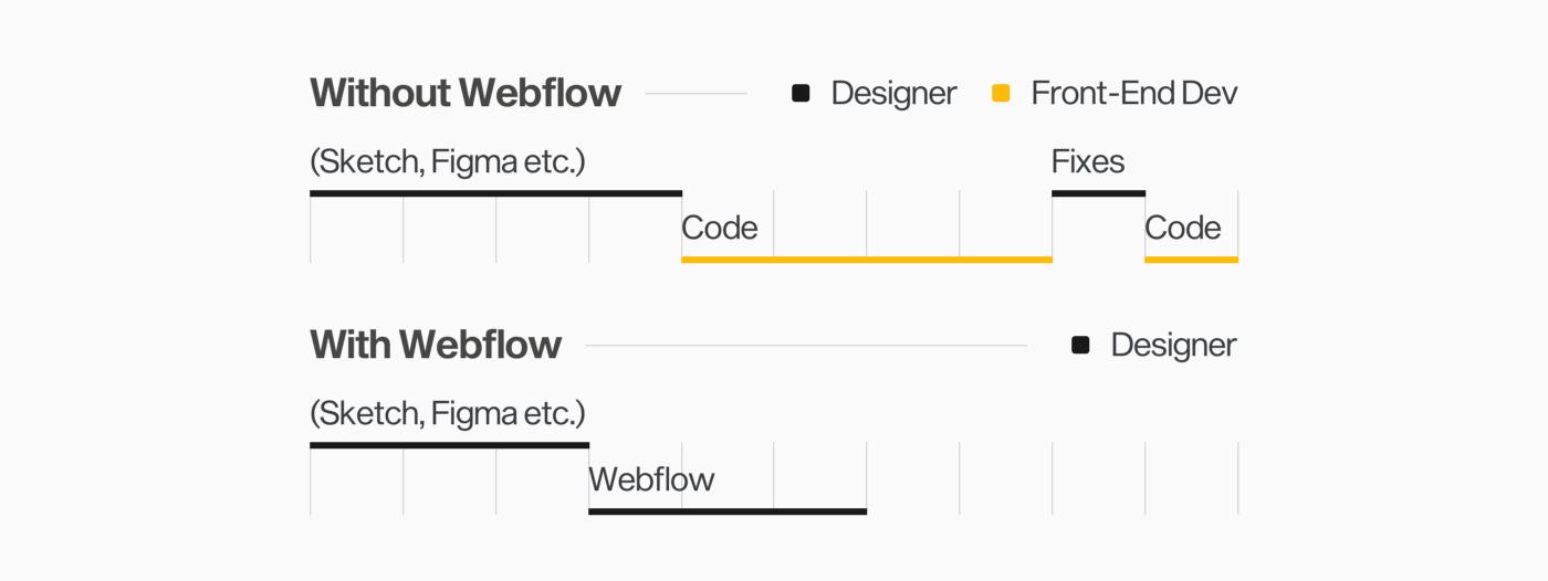 erleichterung-der-website-erstellung-durch-webflow
