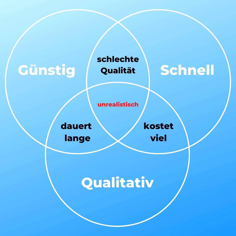 website-erstellen-kosten-grafik