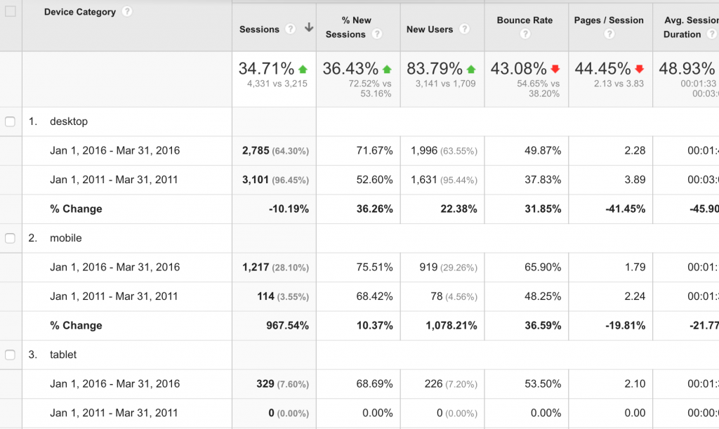 Analytics showing mobile growth over a 5 year period