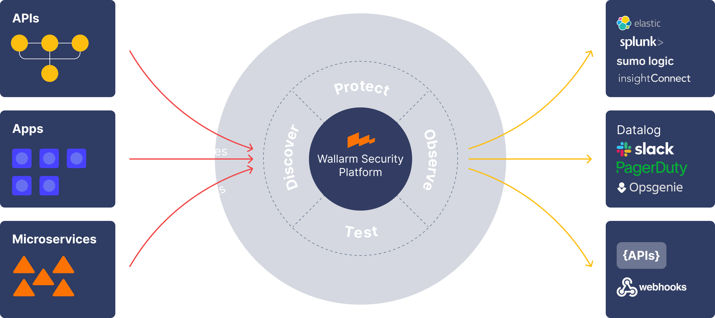 wallarm security platform