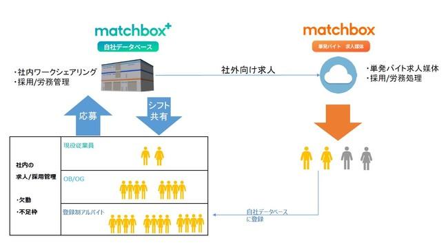 突発的な空きシフトを「matchbox」を用いて採用すること