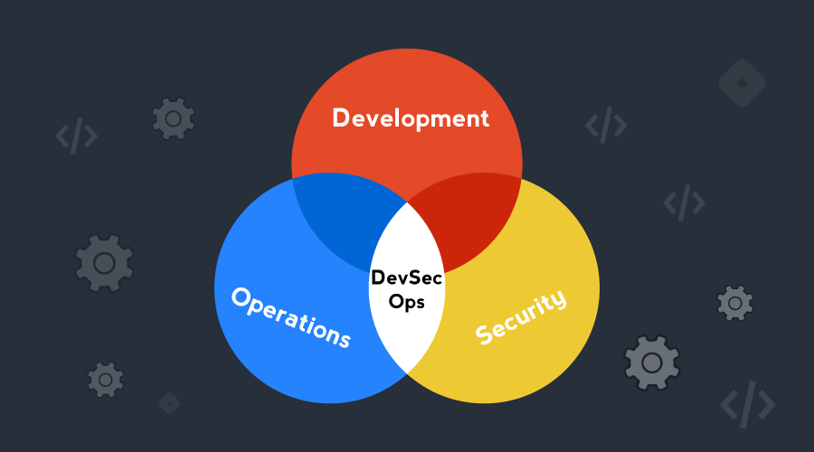 Why Do Businesses Need to Prioritize DevSecOps
