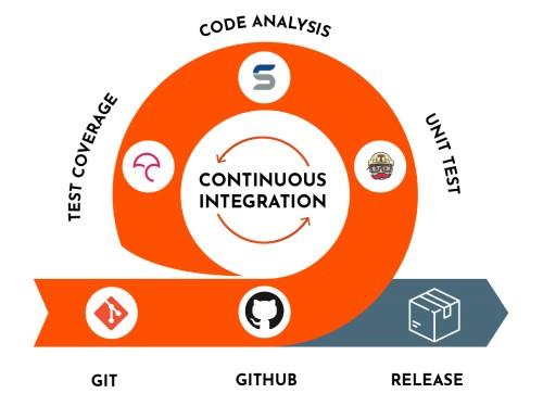 continuous integration concept