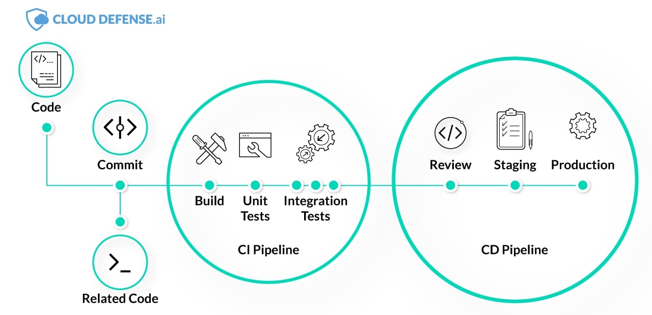 ci cd pipeline stages