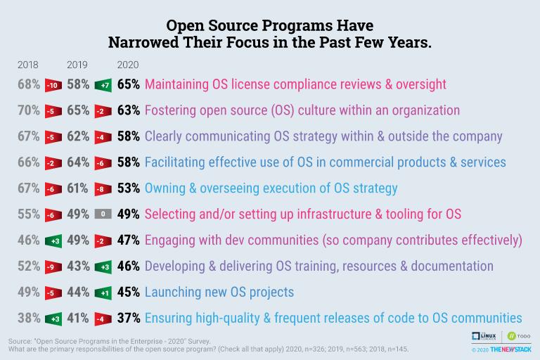 open source programs list
