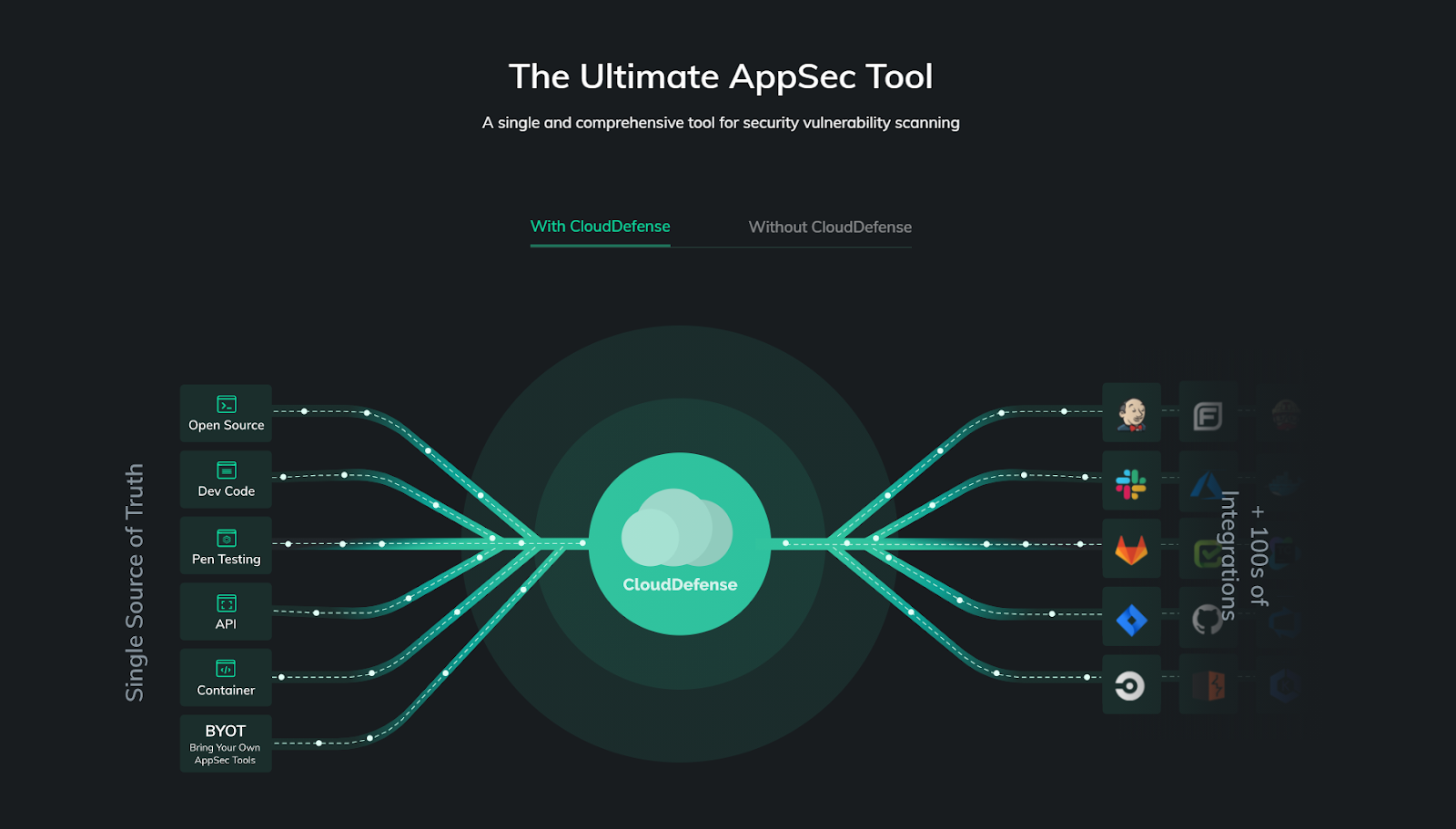 clouddefense ultimate appsec tool
