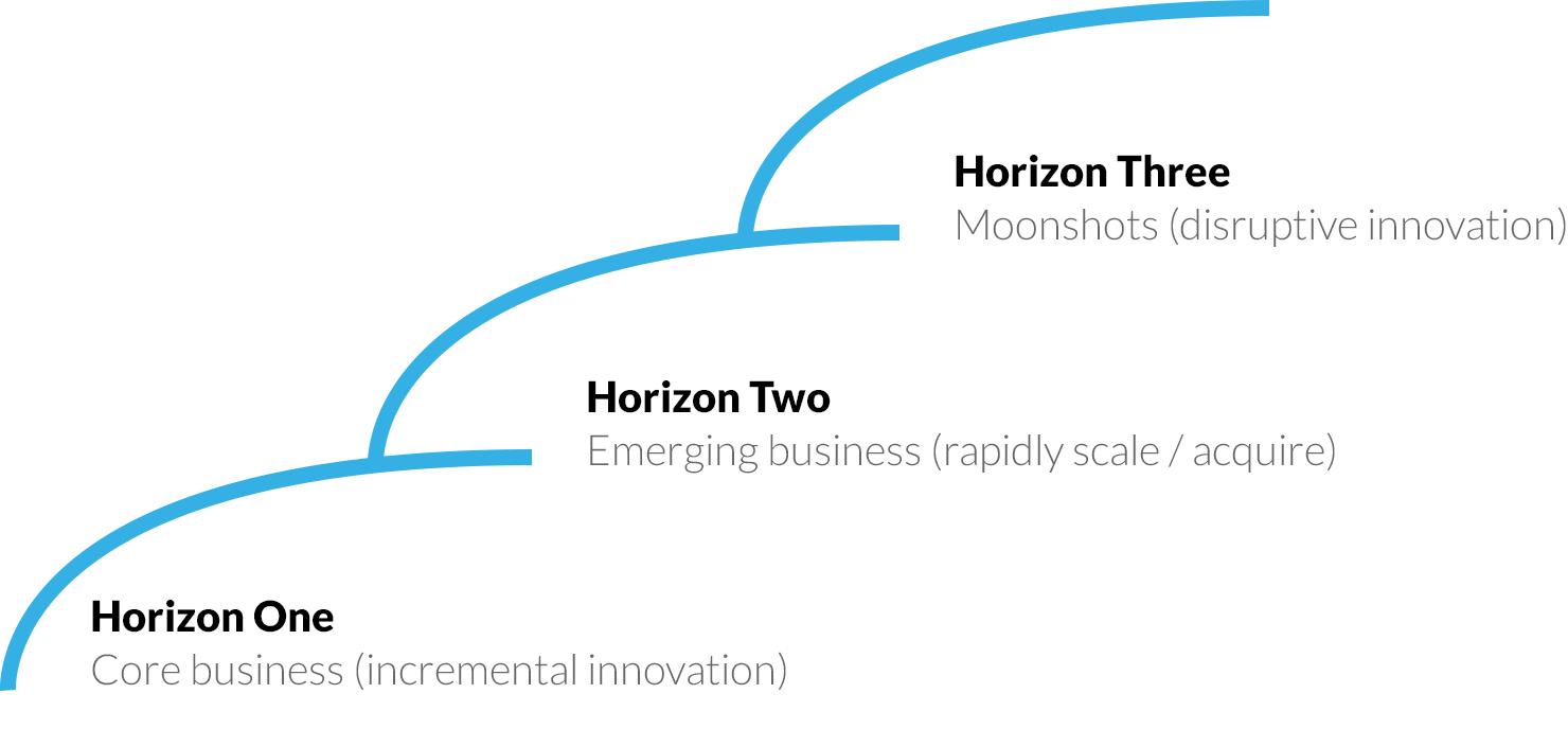 horizon-model