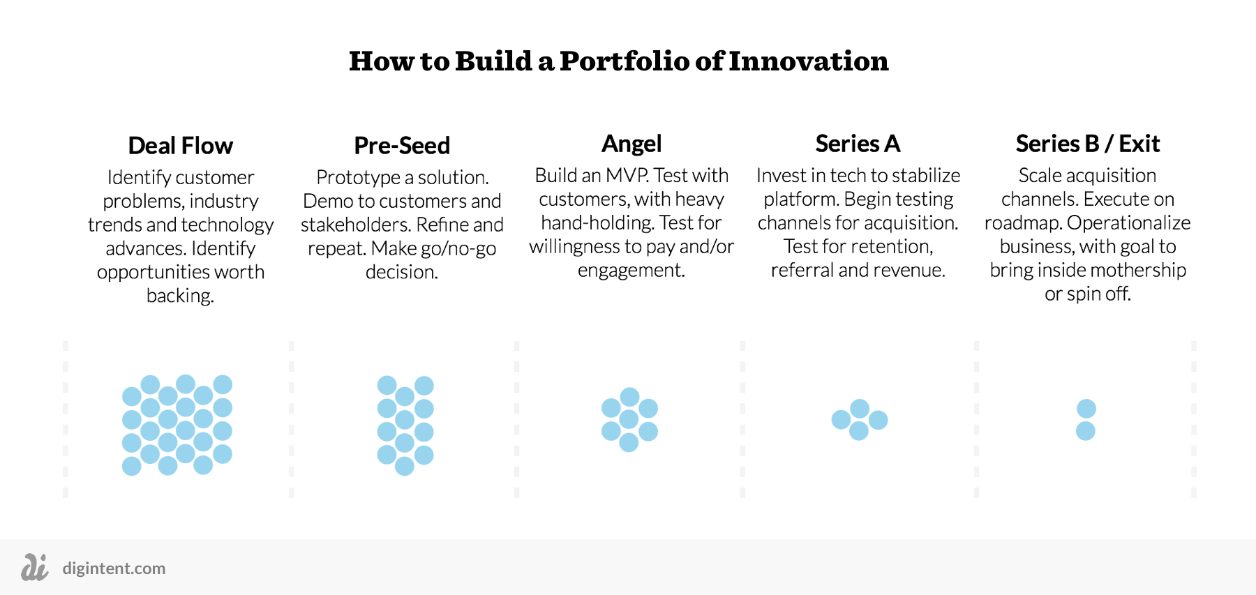 portfolio-of-innovation