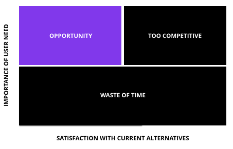 The Opportunity / Satisfaction Framework