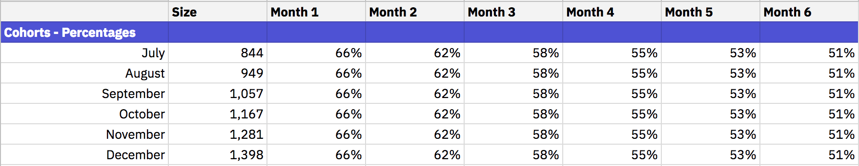 retention growth model example