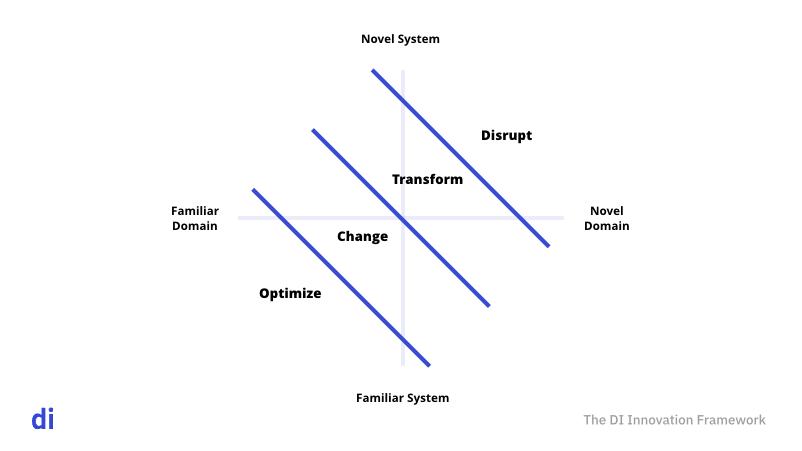 Digital Intent's Innovation Framework