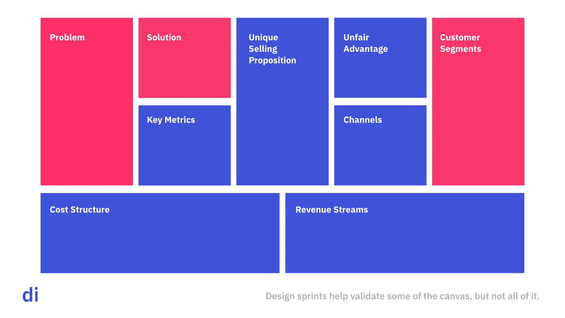 Design sprints validate part of the lean canvas, but not all of it.
