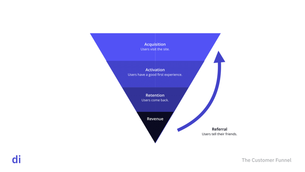 The 5 levers for growth