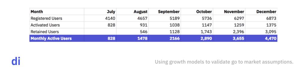 DI Growth Model