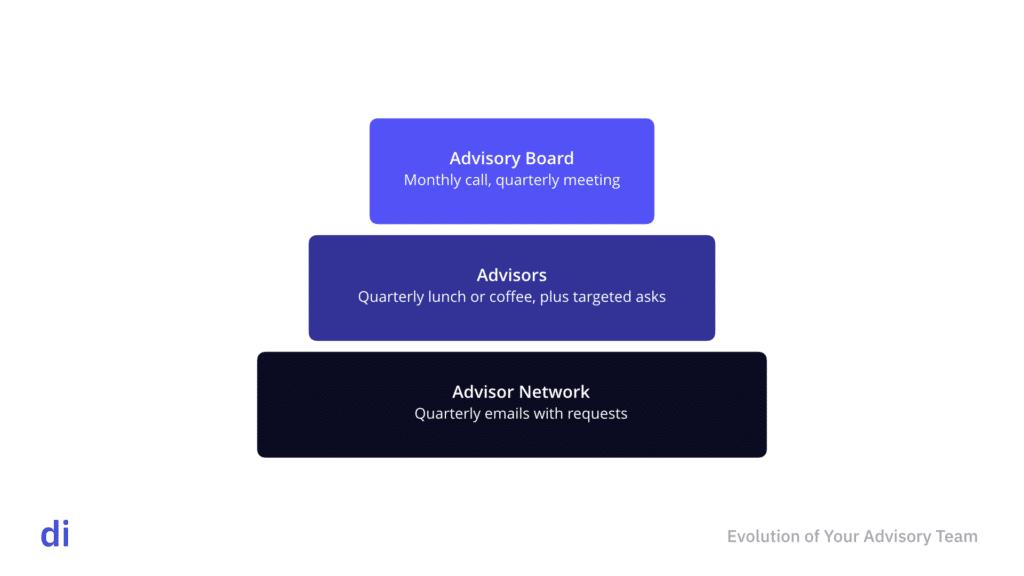 Evolution of advisory team