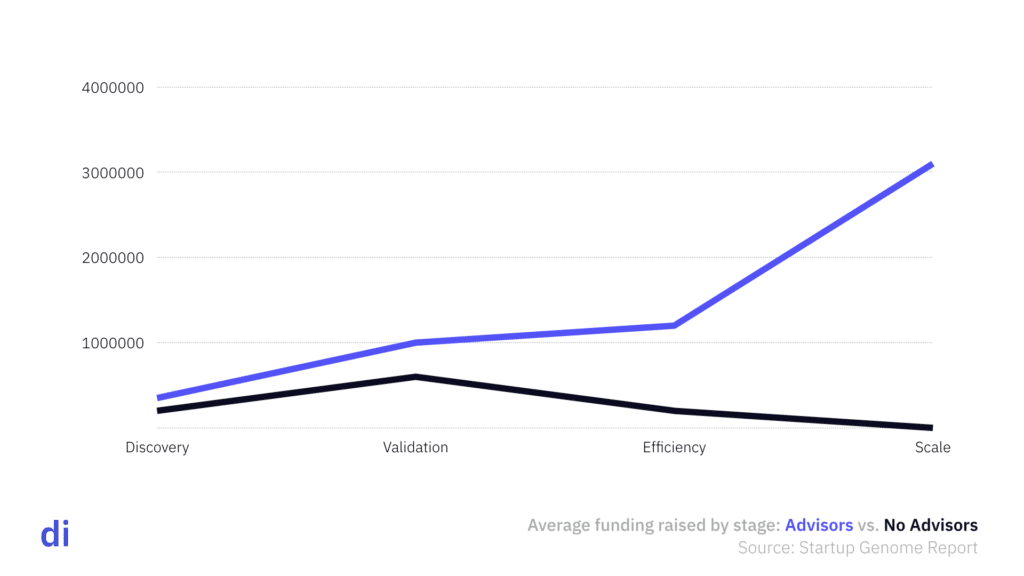 Startup Valuation by Stage - Advisors vs. No Advisors