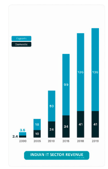 Chart depicting that the Indian IT sector revenue grew by 31X from 2009-2019, in large part because of software outsourcing companies in India.