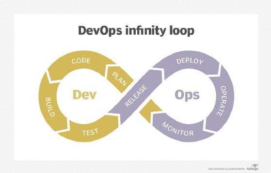 DevOps infinity loop.