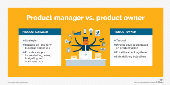 Difference between a product manager and owner.