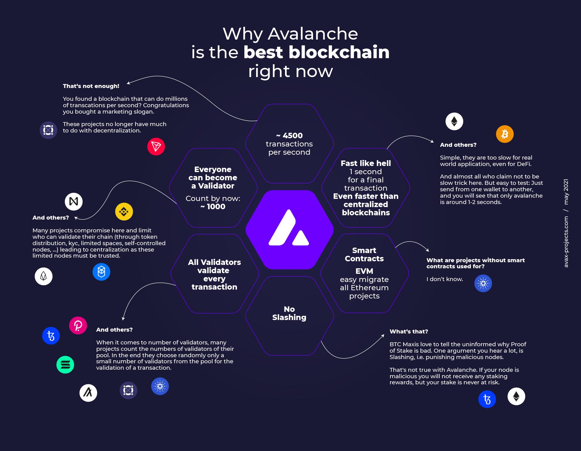 avalanche the best blockchain