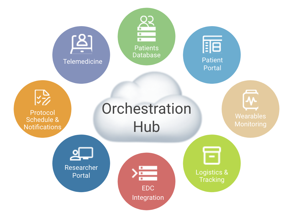 Our Trial execution orchestration hub supports the critical trial activities by way of integration such as Telemedicine, Patients Database, Patient Portal, Wearable Device Monitoring, Logistics & Tracking, EDC Integration, Researcher Portal, and Protocol Schedule & Notifications.