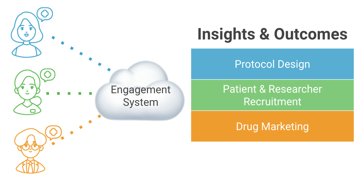 Diagram illustrates how patients, healthcare providers, and researchers can contribute their experiences which can yield insights on protocol design, study recruitment, and drug marketing.