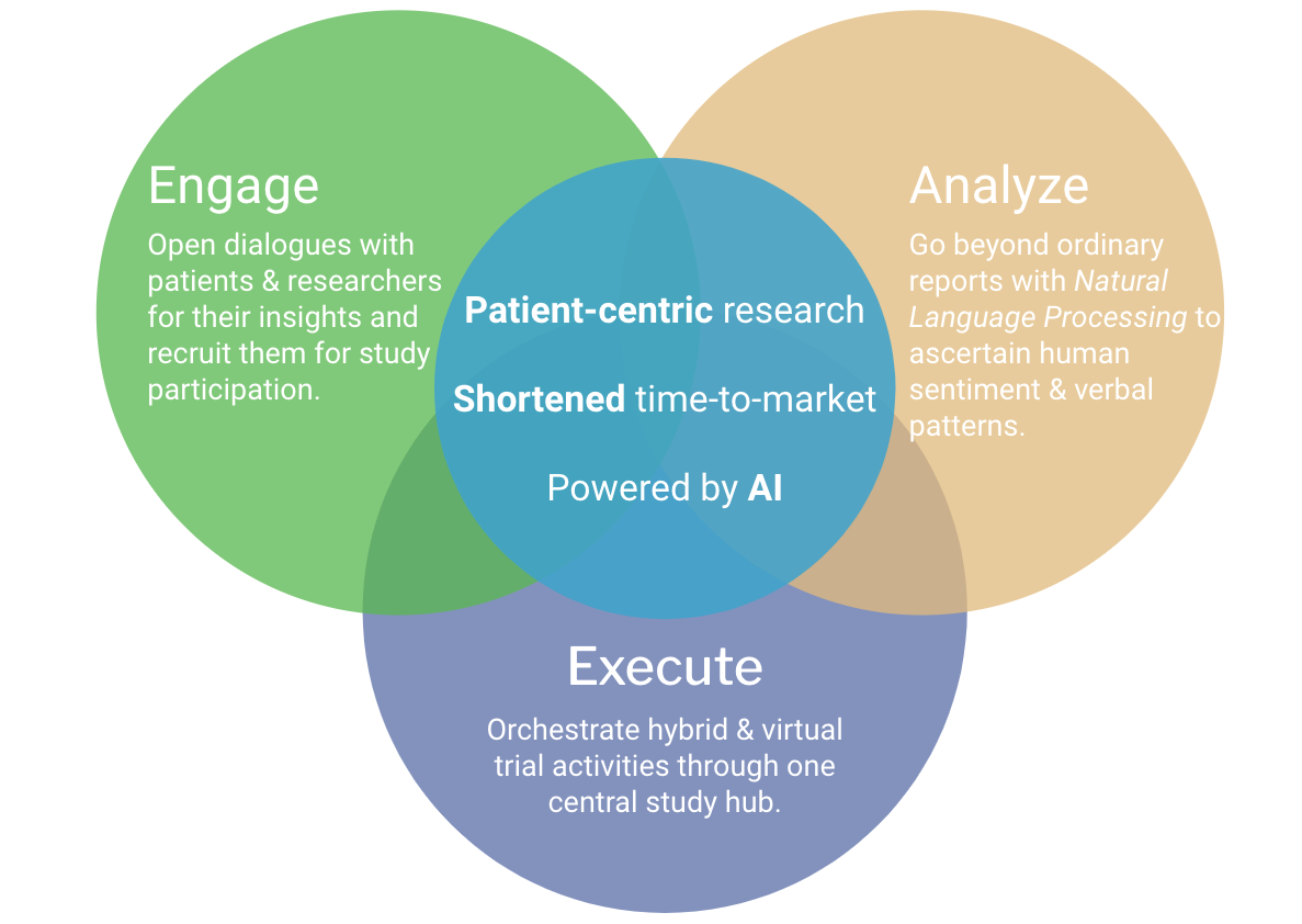 Venn Diagram that highlights key specializations: Engage by opening dialogues with patients & researchers for patient engagement and patient recruitment.  Analyze using Natural Language Processing to learn deep human insights.  Execute hybrid and virtual clinical trials with our study orchestration hub.  You will benefit with Patient-centric research and shortened time to market, all powered by Artificial Intelligence.