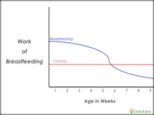 Breastfeeding tip #1: Breastfeeding Gets Easier. This graph shows how the work of breastfeeding decreases by about 6 weeks.