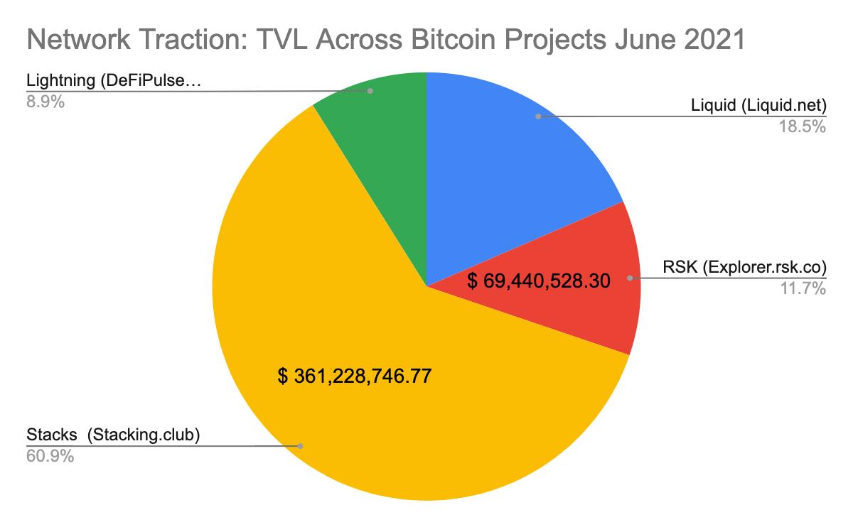 TVL Across Bitcoin Projects Graph