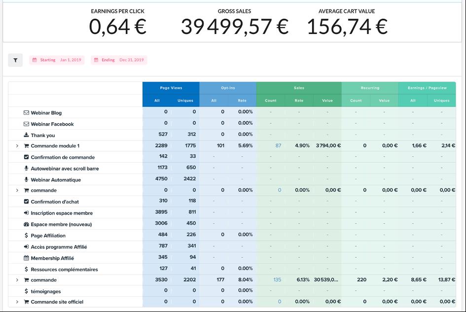 Tableau de statistiques sur Clickfunnels