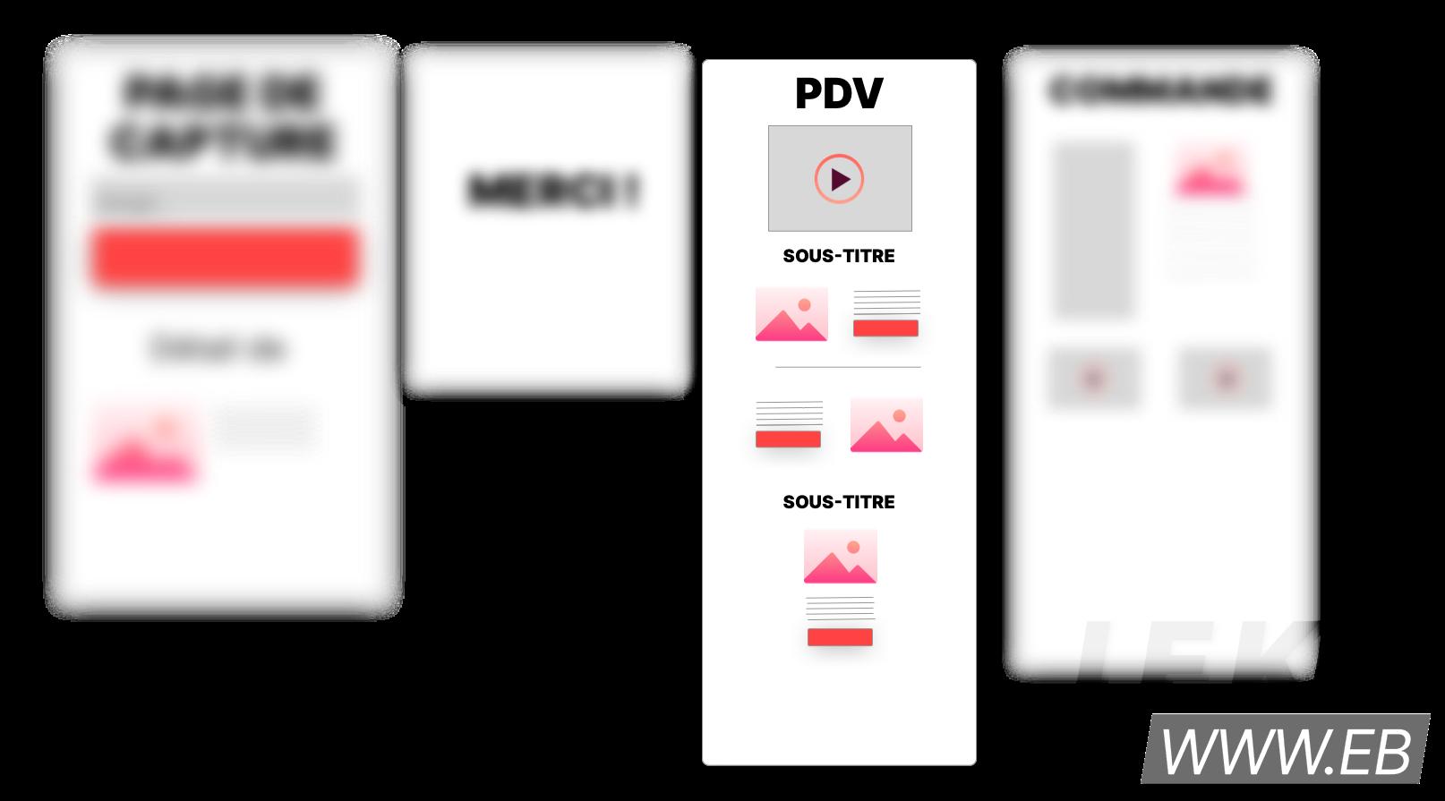 Schéma de tunnel de vente mettant en avant la page de vente