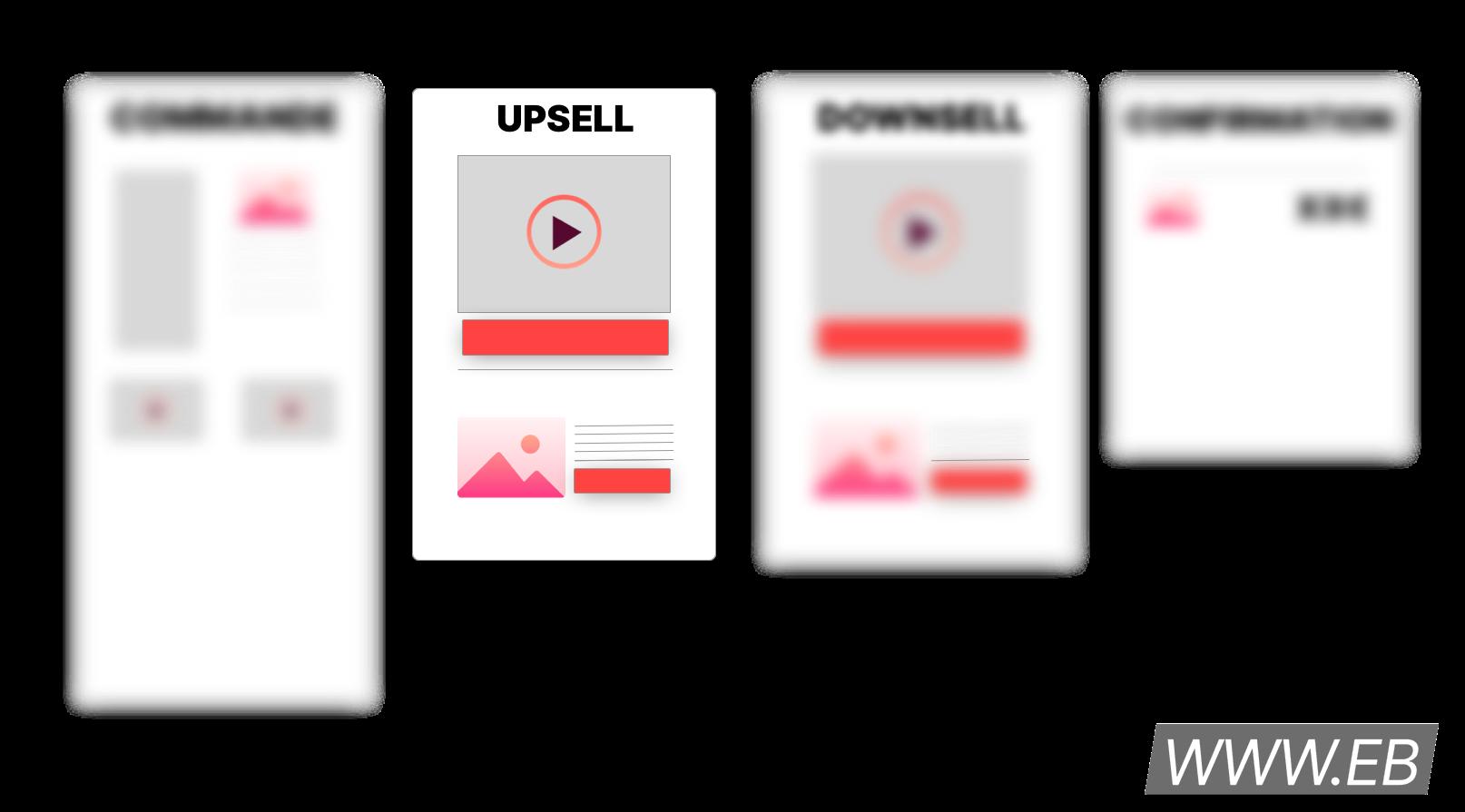 Schéma de tunnel de vente mettant en avant la page d'upsell