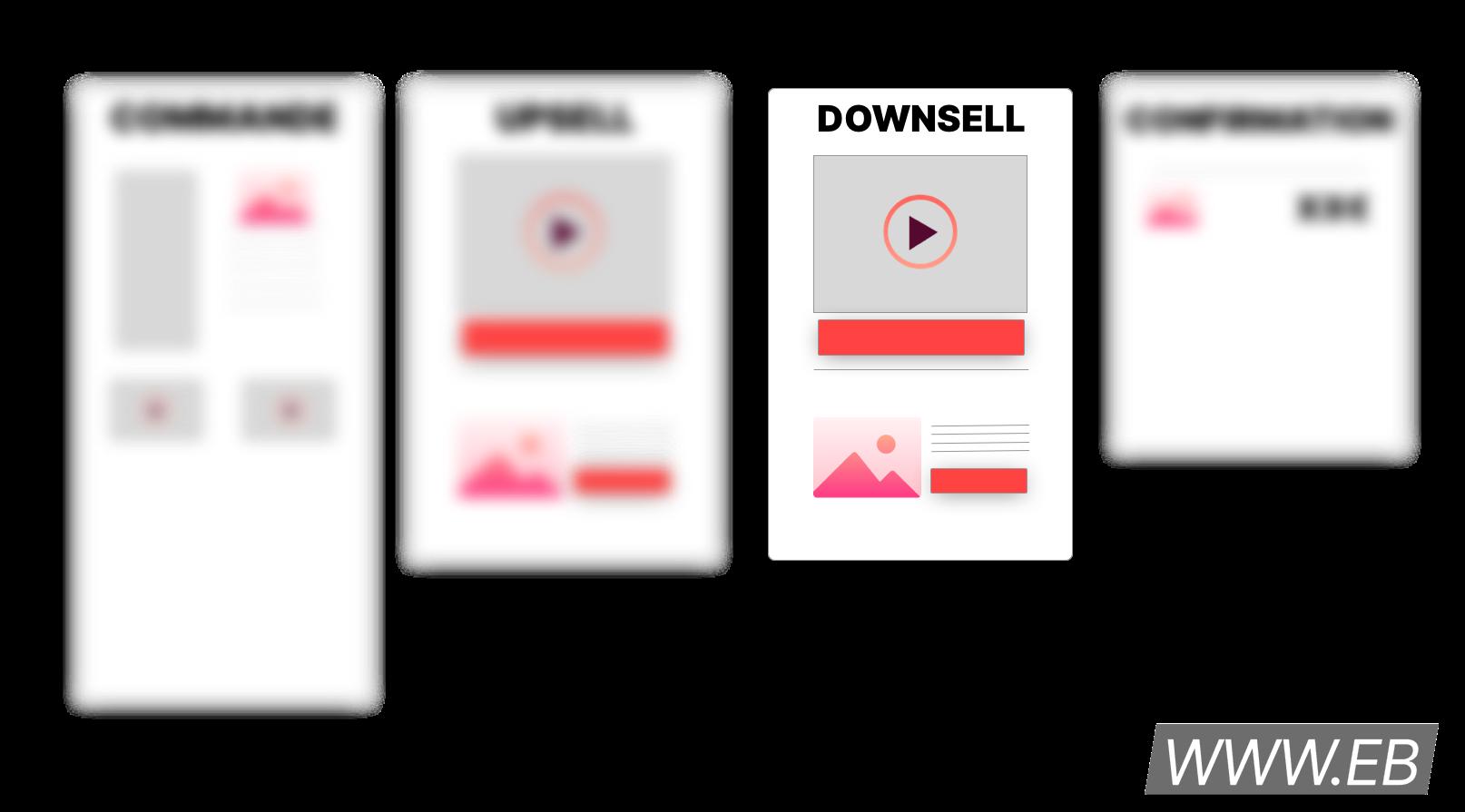 Schéma de tunnel de vente mettant en avant la page de downsell