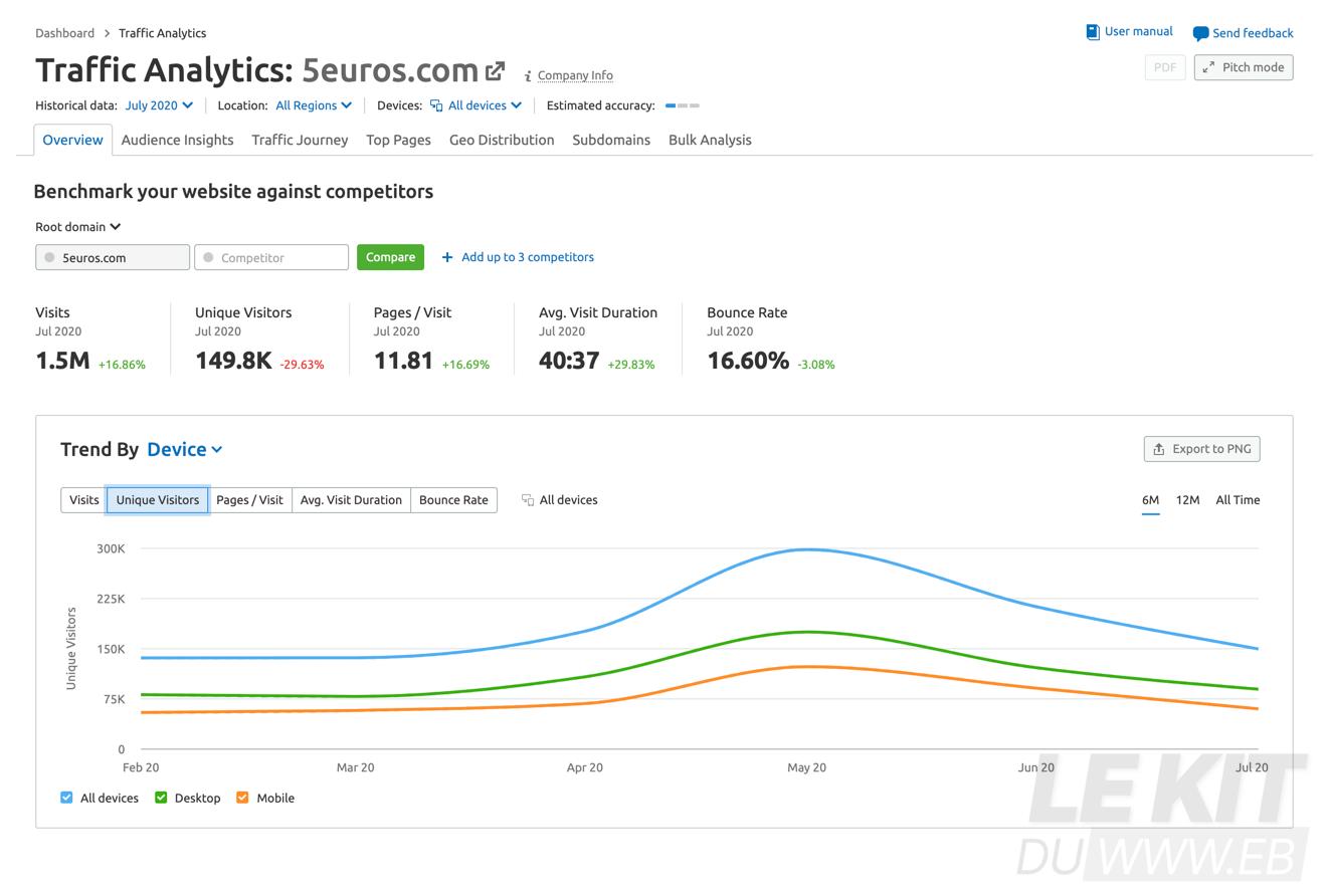 Statistiques de trafic sur le site 5euros.com