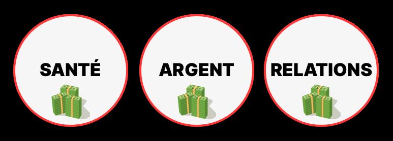 Les 3 secteurs les plus rentables sur internet