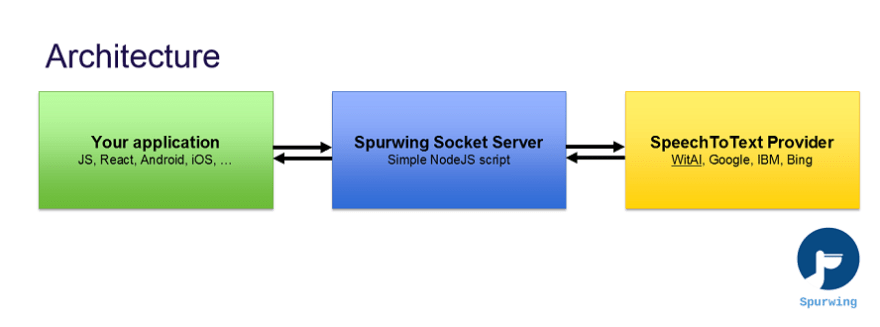speech to text architecture