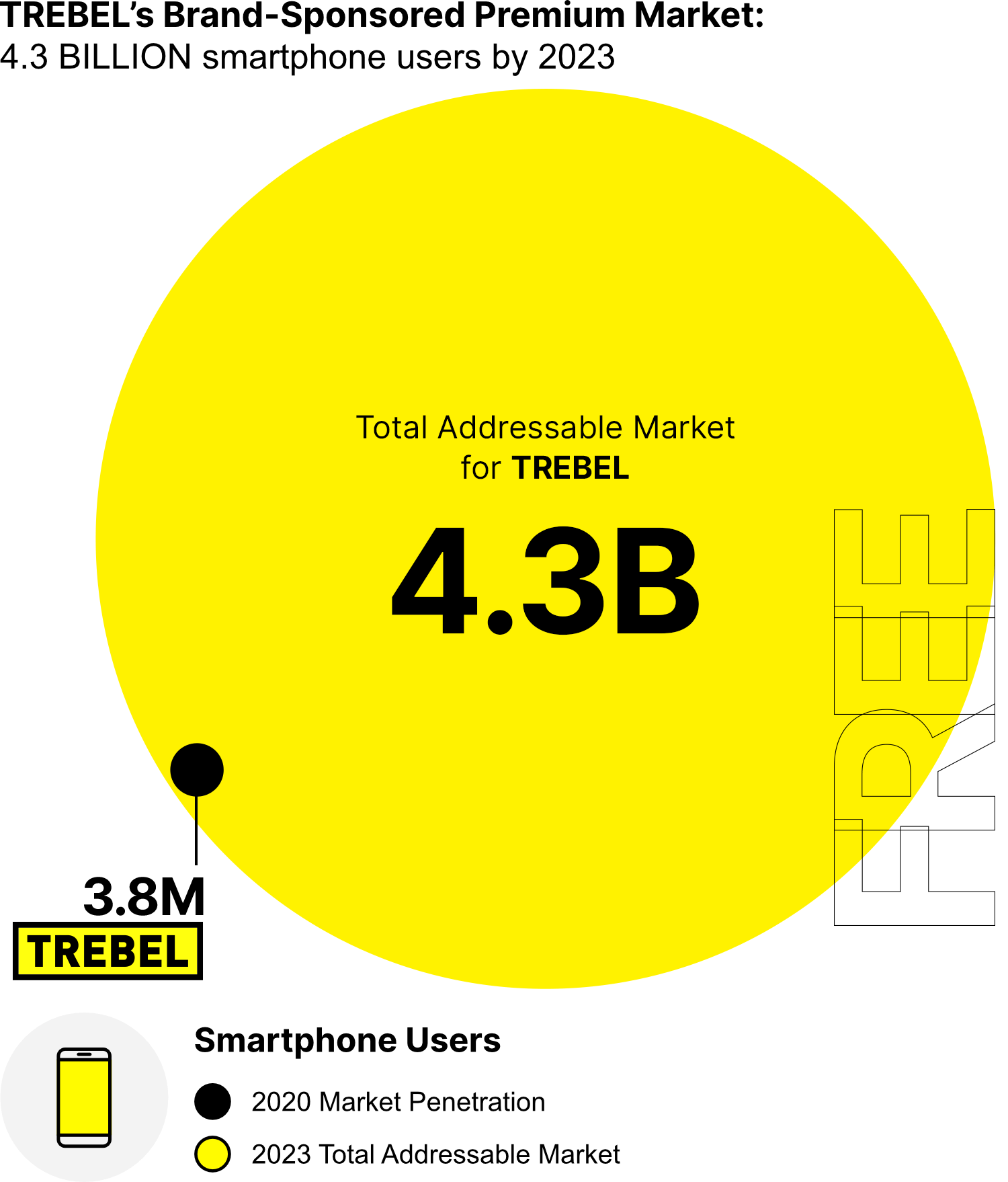 Graph showing TREBEL's addressable market growth from 2020 to 2023