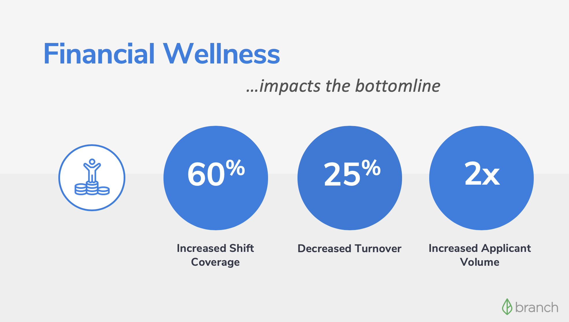 EWA and Financial Wellness Impacts the Bottom Line Infographic