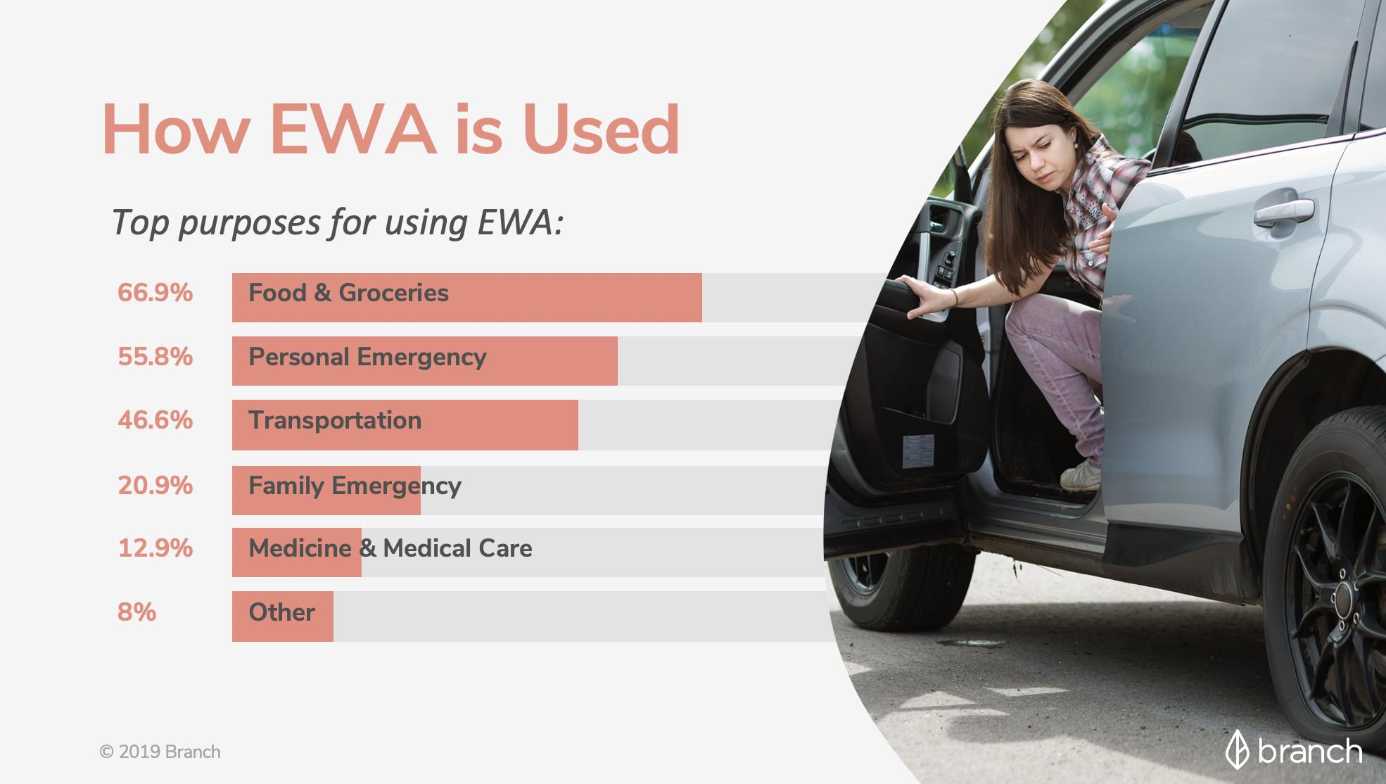 How employee use EWA chart