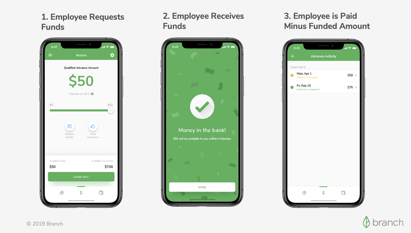 How Employees Access EWA through the Branch App