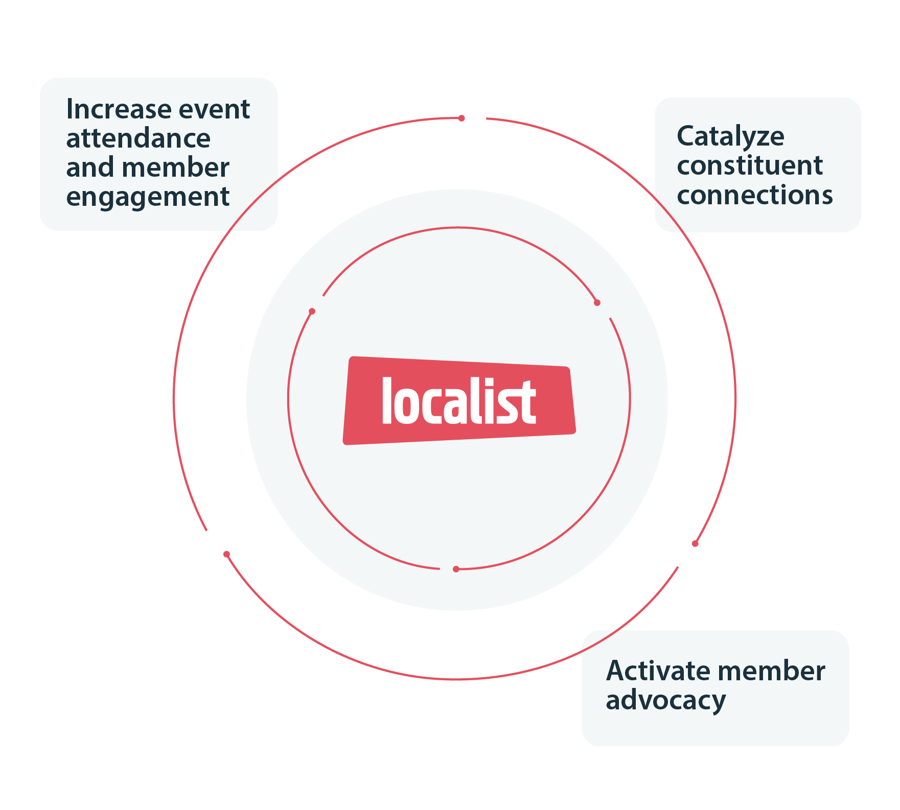 Activate member advocacy by increasing member attendance and member engagement