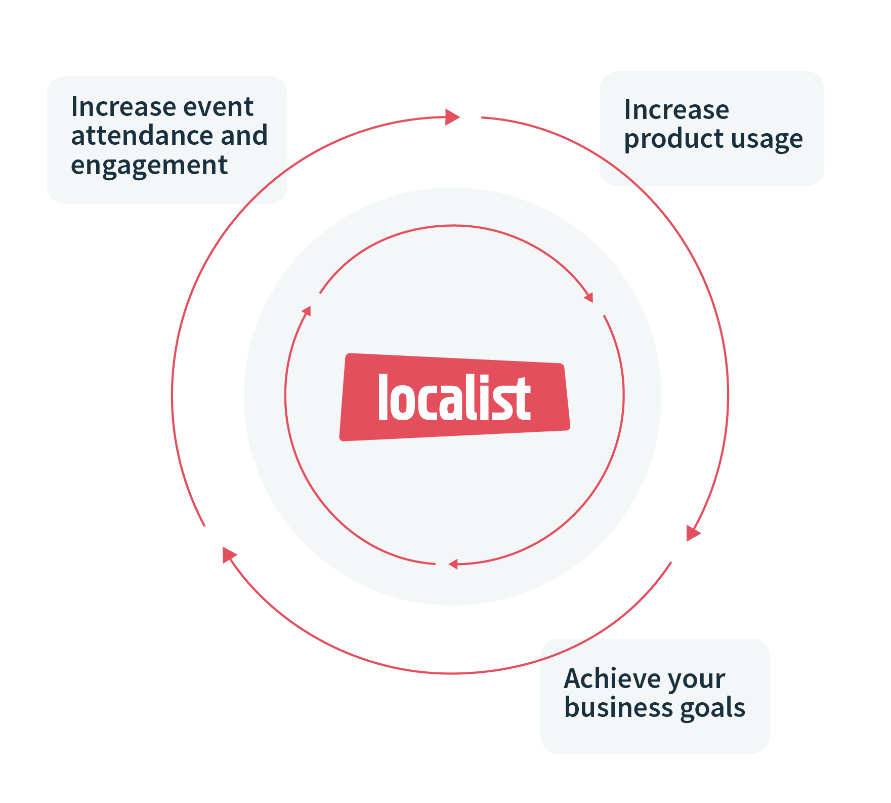 Achieve our business goals by increasing event attendance and engagement