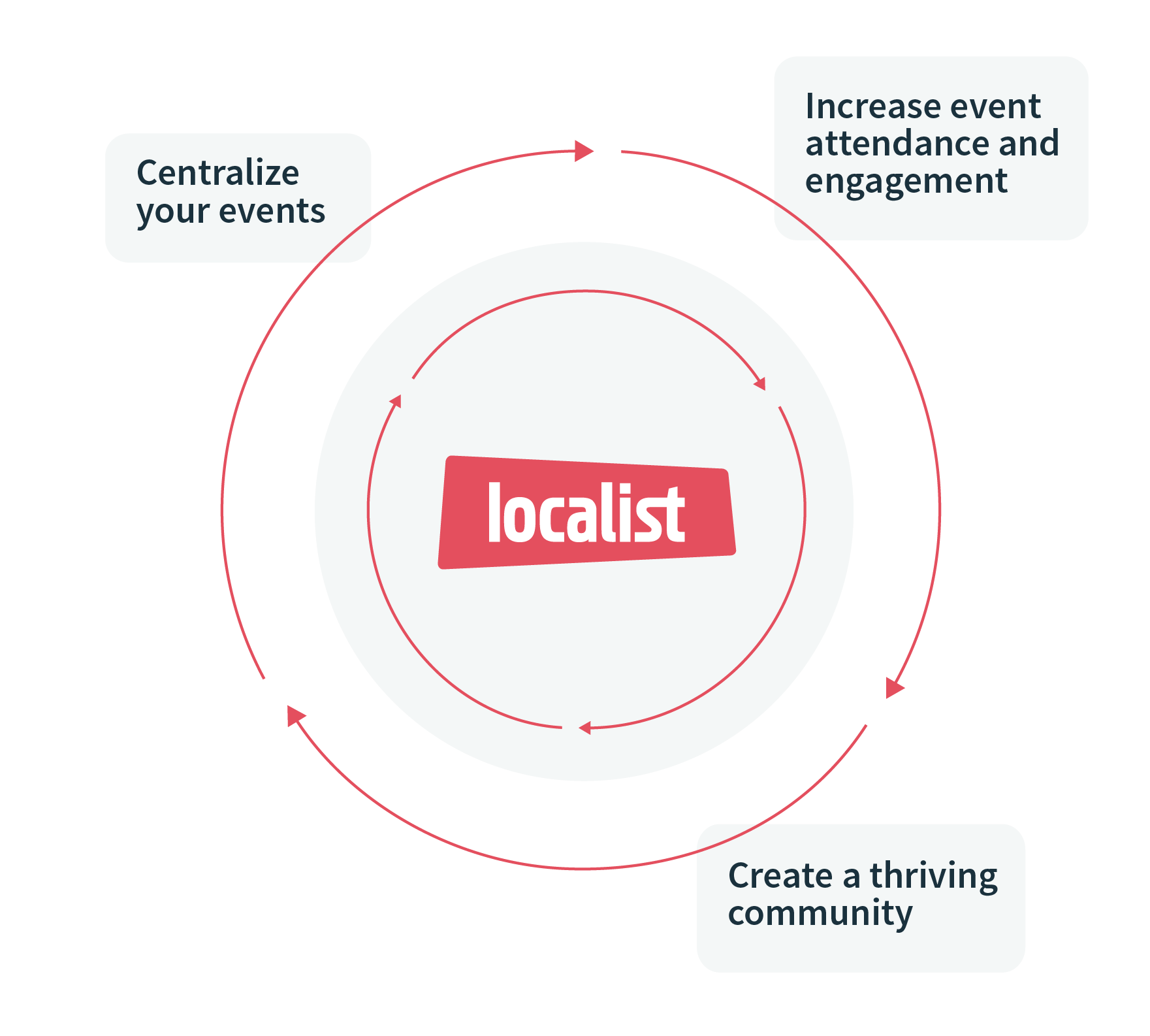 Centralize your events to increase event attendance and engagement, and to create a thriving community