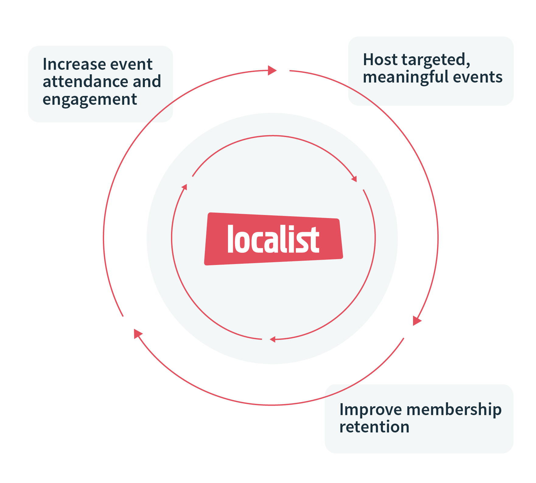 Improve membership retention by increasing event attendance and engagement and hosting targeted, meaningful events