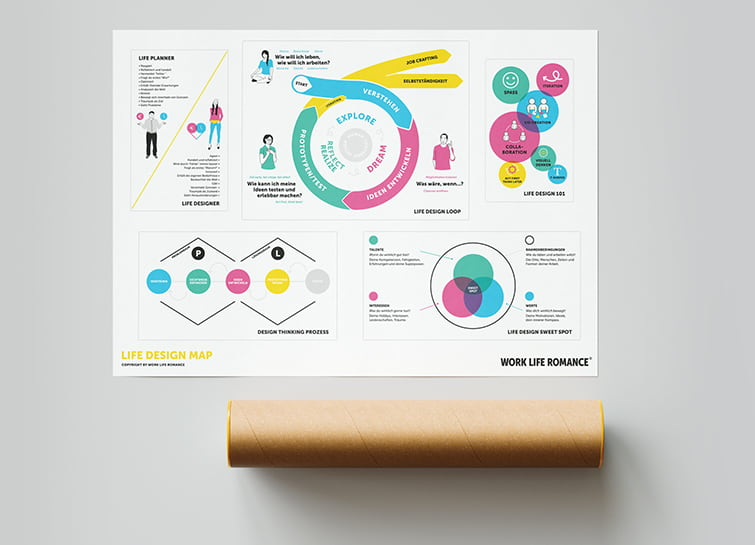 Life Design Map Poster
