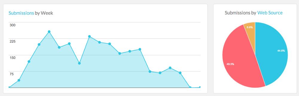 Digioh analytics dashboard