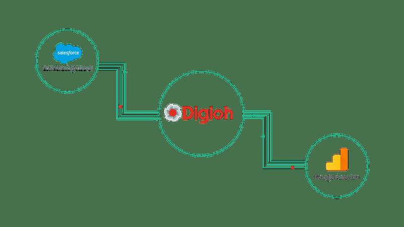 diagram of digioh's google analytics and SFMC integration